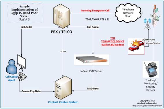 eCall Inband PSAP Server Appliance (Hardware)